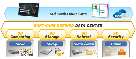 Cloud Software Defined Data Center